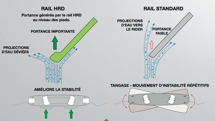 Rail HRD chez F.ONE