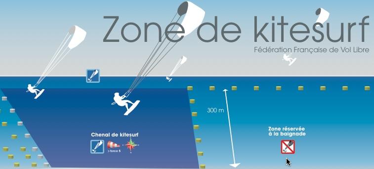 Zones de kitesurf à la Grande Motte